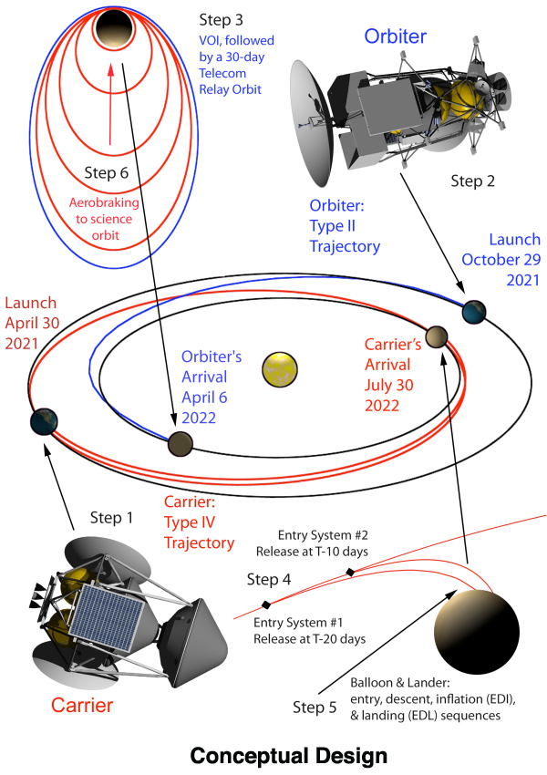 interplanetary trajectories and the various mission phases